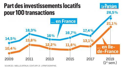 Part des investissements locatifs